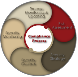 Business Solutions Compliance Process